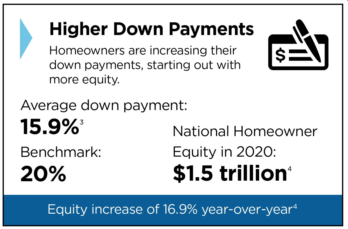 high down payments graph