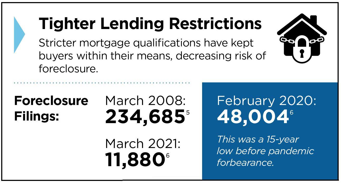 tighter lending restrictions